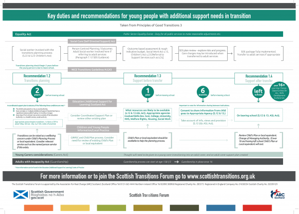 Transitions Legislation Flowchart 2nd edition